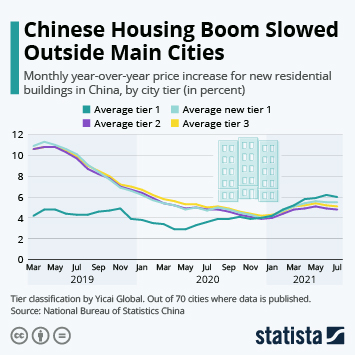 Infographic: Chinese Housing Boom Slowed Outside Main Cities   Statista