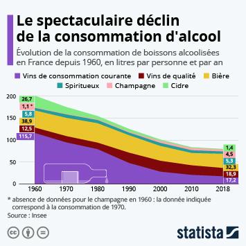 Infographie: Le spectaculaire déclin de la consommation d'alcool | Statista