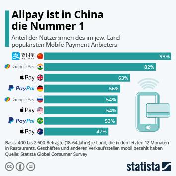 Infografik: Alipay ist in China die Nummer 1   Statista