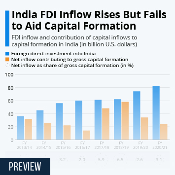 Infographic: Indian FDI Inflows Rise But Fail to Aid Capital Formation | Statista