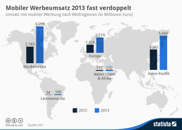 Infografik - Umsatz mit mobiler Werbung nach Weltregionen
