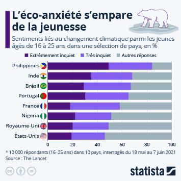 Infographie: L'éco-anxiété s'empare de la jeunesse | Statista