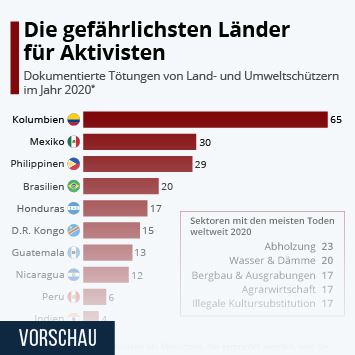 Infografik: Die gefährlichsten Länder für Aktivisten   Statista