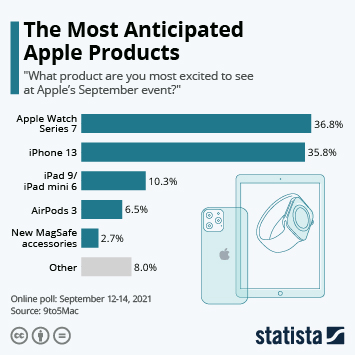 Infographic: The Most Anticipated Apple Products | Statista