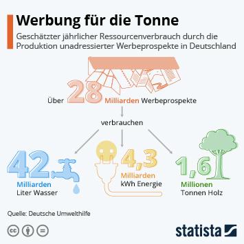 Infografik: Werbung für die Tonne   Statista