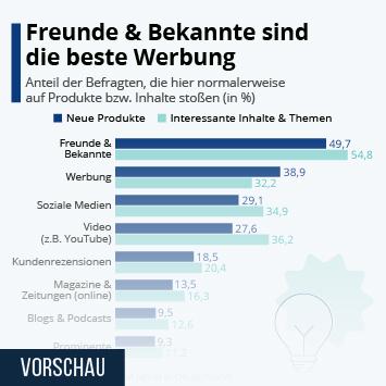 Infografik: Freunde & Bekannte sind die beste Werbung | Statista