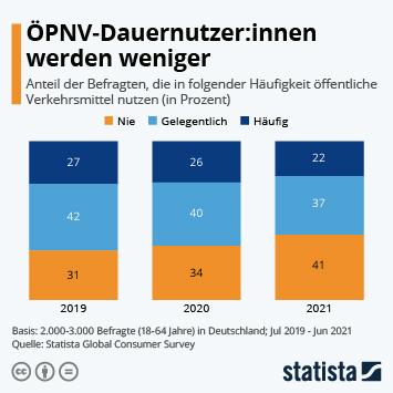 Infografik: ÖPNV-Dauernutzer:innen werden weniger | Statista