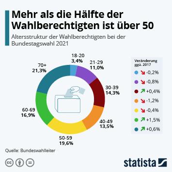 Infografik: Mehr als die Hälfte der Wähler ist über 50 | Statista