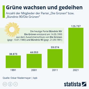 Infografik: Grüne knacken kurz vor der Bundestagswahl die 120.000 | Statista