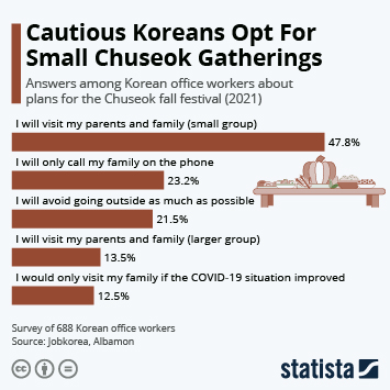 Infographic: Cautious Koreans Opt For Small Chuseok Gatherings | Statista