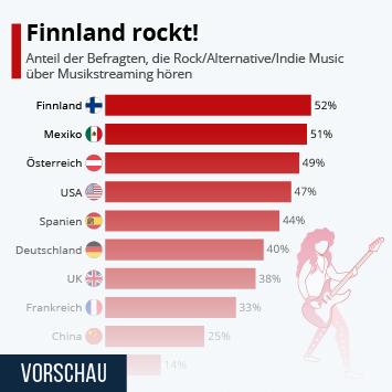 Infografik: Finnland rockt!   Statista