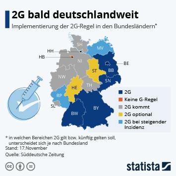 Link zu Deutschland zwischen 3G und 2G gespalten Infografik