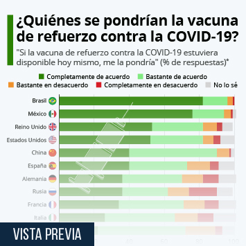 Infografía - El 73% de los españoles se pondría una vacuna de refuerzo contra la COVID-19