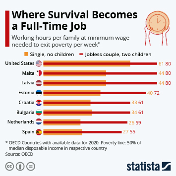 Infographic: Where Survival Becomes a Full-Time Job   Statista