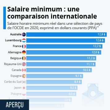 Infographie: Salaire minimum : une comparaison internationale   Statista