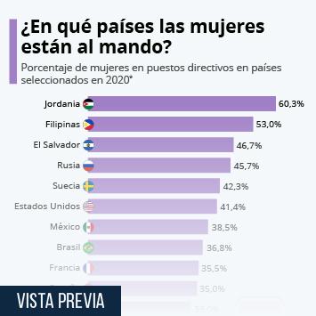Infografía: Los países donde las mujeres están al mando | Statista