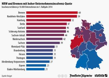 Infografik: NRW und Bremen mit hoher Unternehmensinsolvenz-Quote | Statista