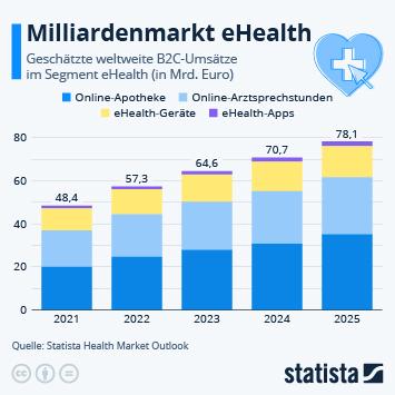Infografik: Milliardenmarkt eHealth | Statista