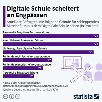 Infografik: Digitale Schule scheitert an Engpässen | Statista