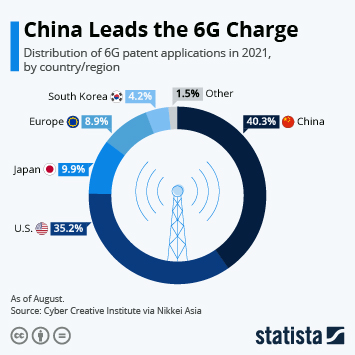 Infographic: China Leads the 6G Charge   Statista