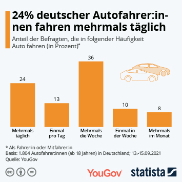Infografik: 24% deutscher Autofahrer:innen fahren mehrmals täglich   Statista