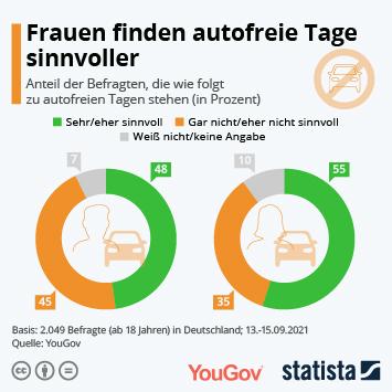 Infografik: Frauen finden autofreie Tage sinnvoller | Statista