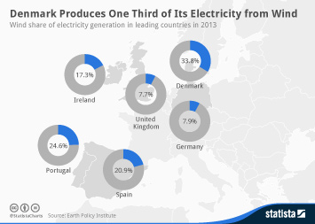 Infographic - Wind share of electricity generation