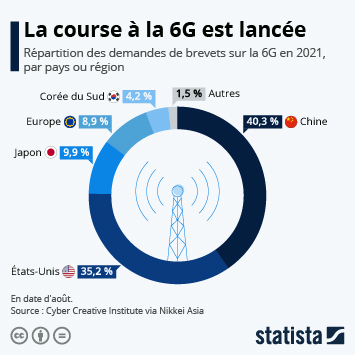 Infographie: La course à la 6G est déjà lancée   Statista