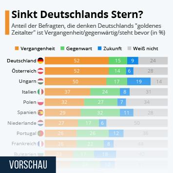 Infografik: Sinkt Deutschlands Stern?   Statista