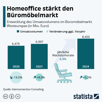 Infografik: Homeoffice stärkt den Büromöbelmarkt   Statista