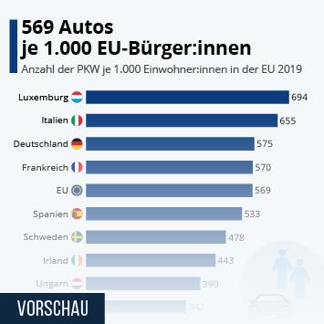 Infografik: 569 Autos je 1.000 EU-Bürger:innen | Statista