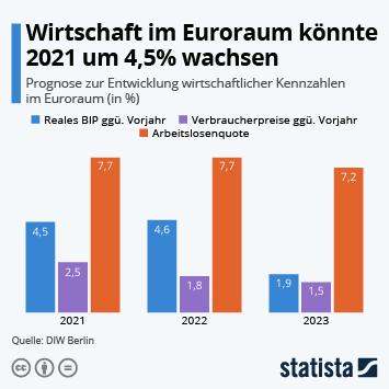 Infografik: Wirtschaft im Euroraum könnte 2021 um 4,5% wachsen   Statista