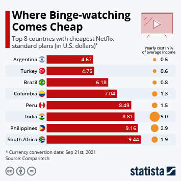 Infographic: Where Binge-watching Comes Cheap | Statista