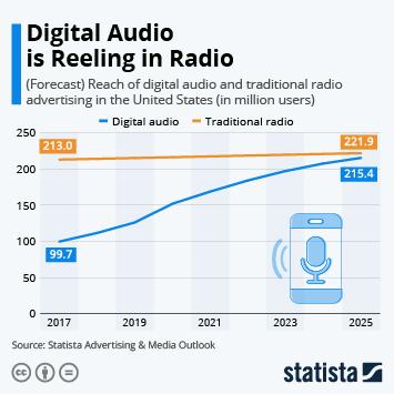 Infographic: Digital Audio is Reeling in Radio | Statista