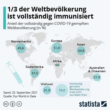 Infografik: 1/3 der Weltbevölkerung ist vollständig immunisiert | Statista