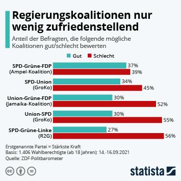 Infografik: Regierungskoalitionen nur wenig zufriedenstellend | Statista