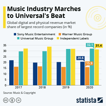 Infographic: Music Industry Marches to Universal's Beat | Statista