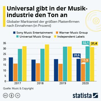Infografik: Universal gibt in der Musikindustrie den Ton an   Statista