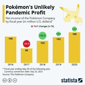 Infographic: Pokémon's Unlikely Pandemic Profit | Statista