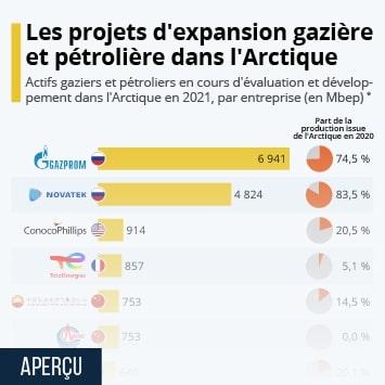Infographie: Les compagnies pétrolières à l'assaut du Grand Nord   Statista