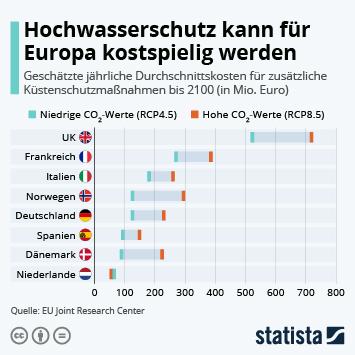Infografik: Hochwasserschutz kann für Europa kostspielig werden | Statista