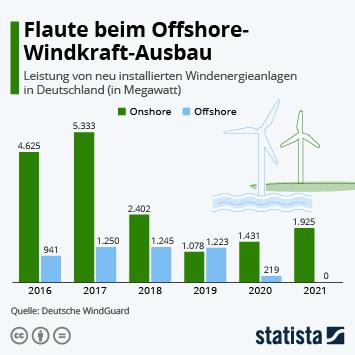 Infografik: Flaute beim Windkraft-Ausbau | Statista