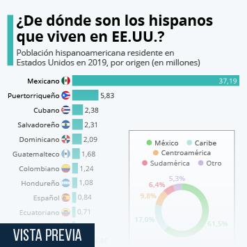 Infografía: Seis de cada diez hispanos en Estados Unidos son de origen mexicano   Statista