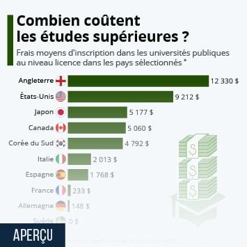 Infographie: Combien coûtent les études supérieures ?   Statista