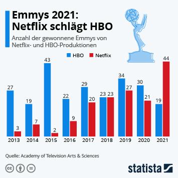 Infografik: Emmys 2021: Netflix schlägt HBO   Statista