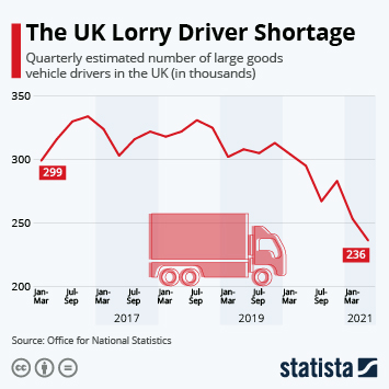 Infographic: The UK Lorry Driver Shortage   Statista