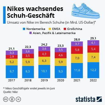Infografik: Nikes wachsendes Schuh-Geschäft   Statista