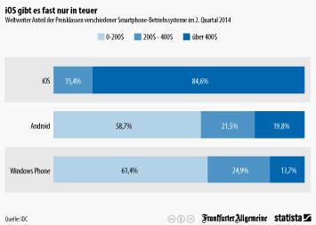 Infografik - Weltweiter Anteil der Preisklassen verschiedener Smartphone-Betriebssysteme
