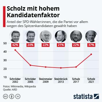 Infografik: Scholz mit hohem Kandidatenfaktor | Statista
