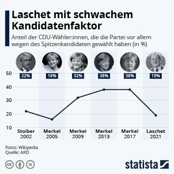 Infografik: Laschet mit schwachem Kandidatenfaktor | Statista